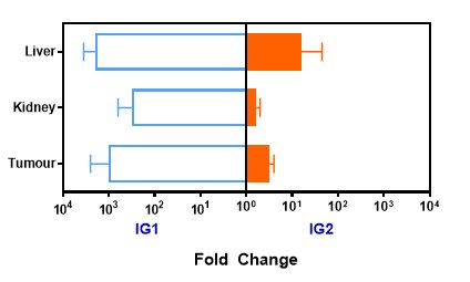Fold Change  - Post Study Analysis